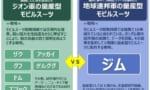 【ガンダム】物量差がまだマシだったら、ジオンが勝ってたりするのかな?